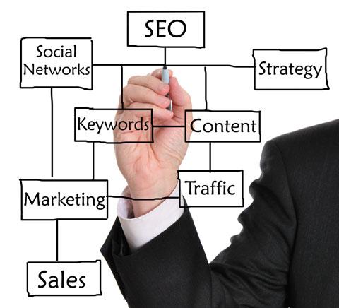 SEO Search Engine Optimization in San Jose, Ca